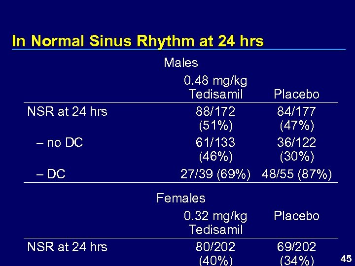 In Normal Sinus Rhythm at 24 hrs NSR at 24 hrs – no DC