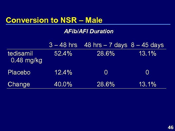 Conversion to NSR – Male AFib/AFl Duration tedisamil 0. 48 mg/kg 3 – 48