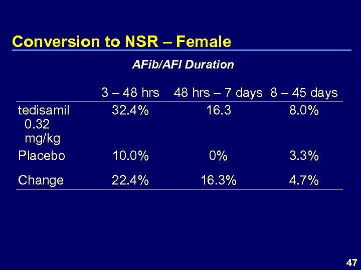 Conversion to NSR – Female AFib/AFl Duration tedisamil 0. 32 mg/kg Placebo Change 3