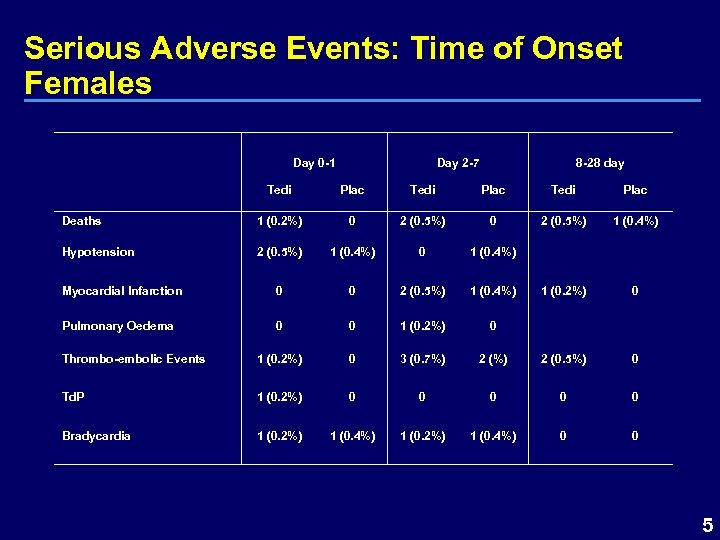 Serious Adverse Events: Time of Onset Females Day 0 -1 Day 2 -7 8