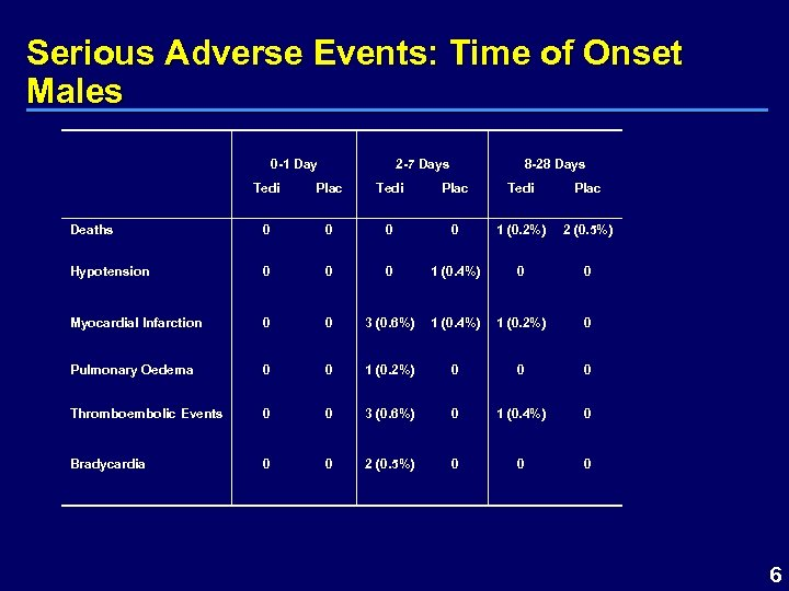 Serious Adverse Events: Time of Onset Males 0 -1 Day 2 -7 Days 8