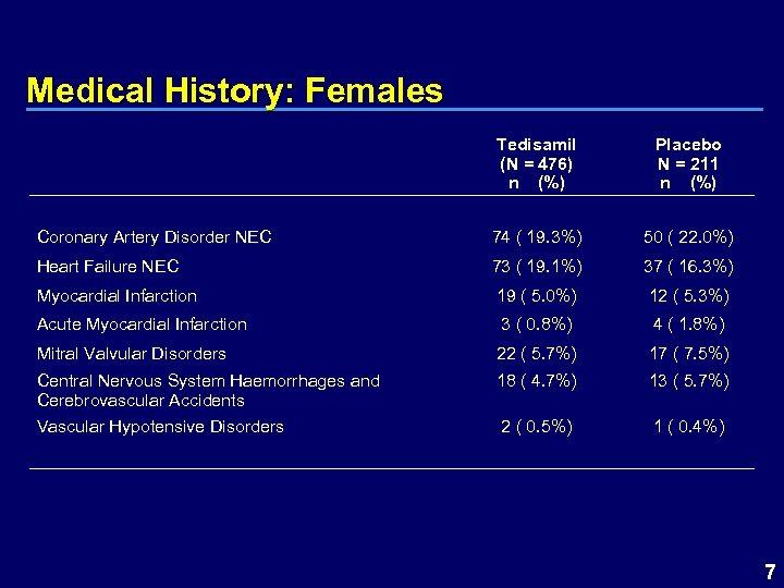 Medical History: Females Tedisamil (N = 476) n (%) Placebo N = 211 n