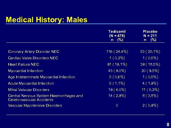 Medical History: Males Tedisamil (N = 476) n (%) Placebo N = 211 n