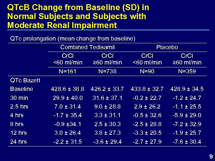 QTc. B Change from Baseline (SD) in Normal Subjects and Subjects with Moderate Renal