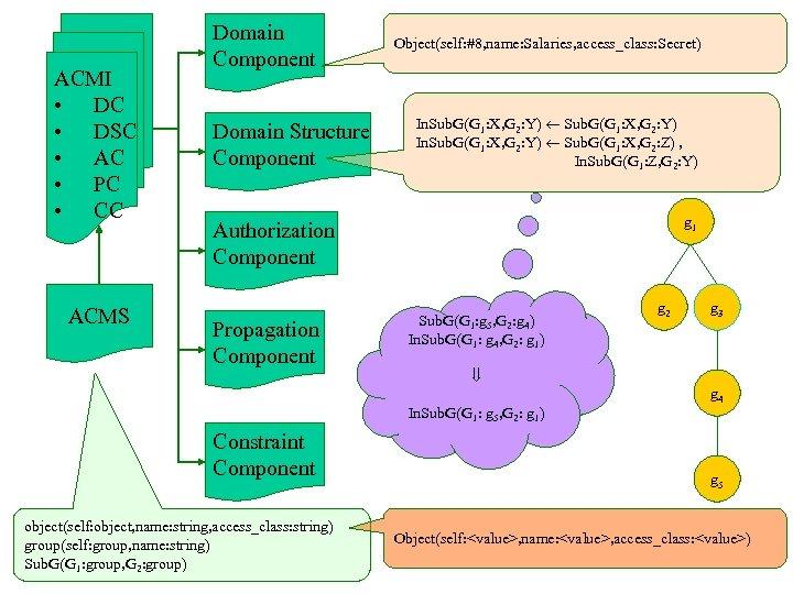 ACMI • DC • DSC • AC • PC • CC ACMS Domain Component