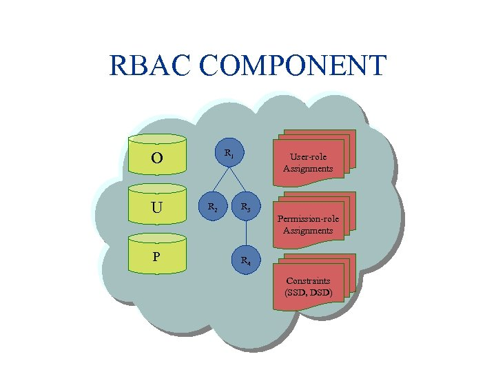 RBAC COMPONENT R 1 O U P R 2 User-role Assignments R 3 Permission-role