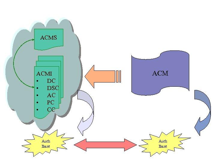 ACMS ACMI • DC • DSC • AC • PC • CC Auth Base
