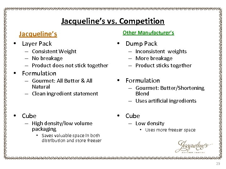 Jacqueline's vs. Competition Jacqueline's • Layer Pack – Consistent Weight – No breakage –