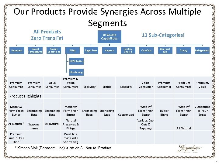 Our Products Provide Synergies Across Multiple Segments All Products Zero Trans Fat Decadent Sweet