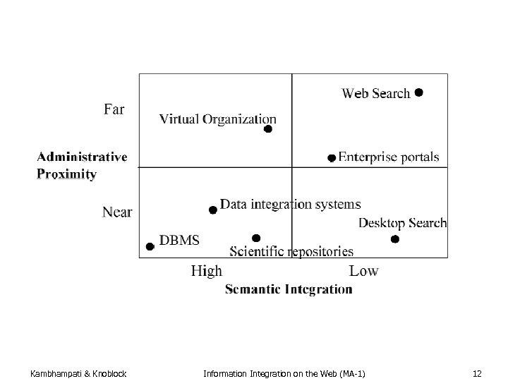 Kambhampati & Knoblock Information Integration on the Web (MA-1) 12