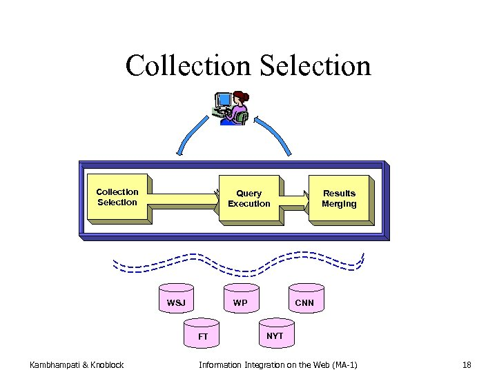 Collection Selection Query Execution WSJ WP FT Kambhampati & Knoblock Results Merging CNN NYT