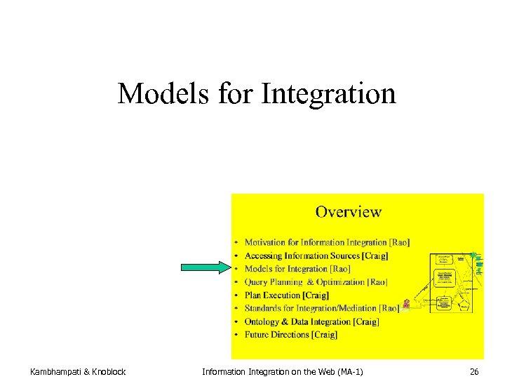 Models for Integration Modified from Alon Halevy's slides Kambhampati & Knoblock Information Integration on