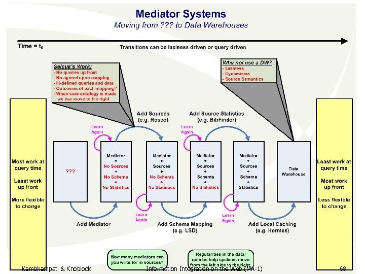 Kambhampati & Knoblock Information Integration on the Web (MA-1) 68