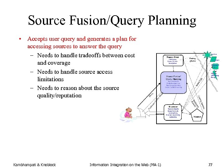 Source Fusion/Query Planning • Accepts user query and generates a plan for accessing sources