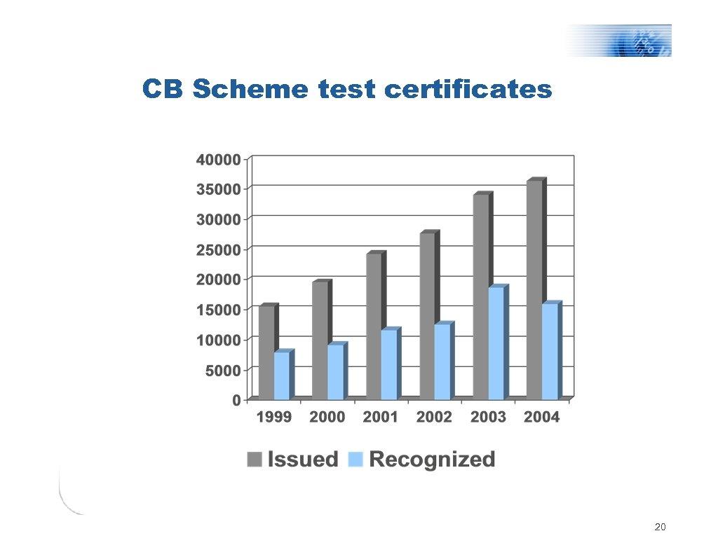 CB Scheme test certificates 20