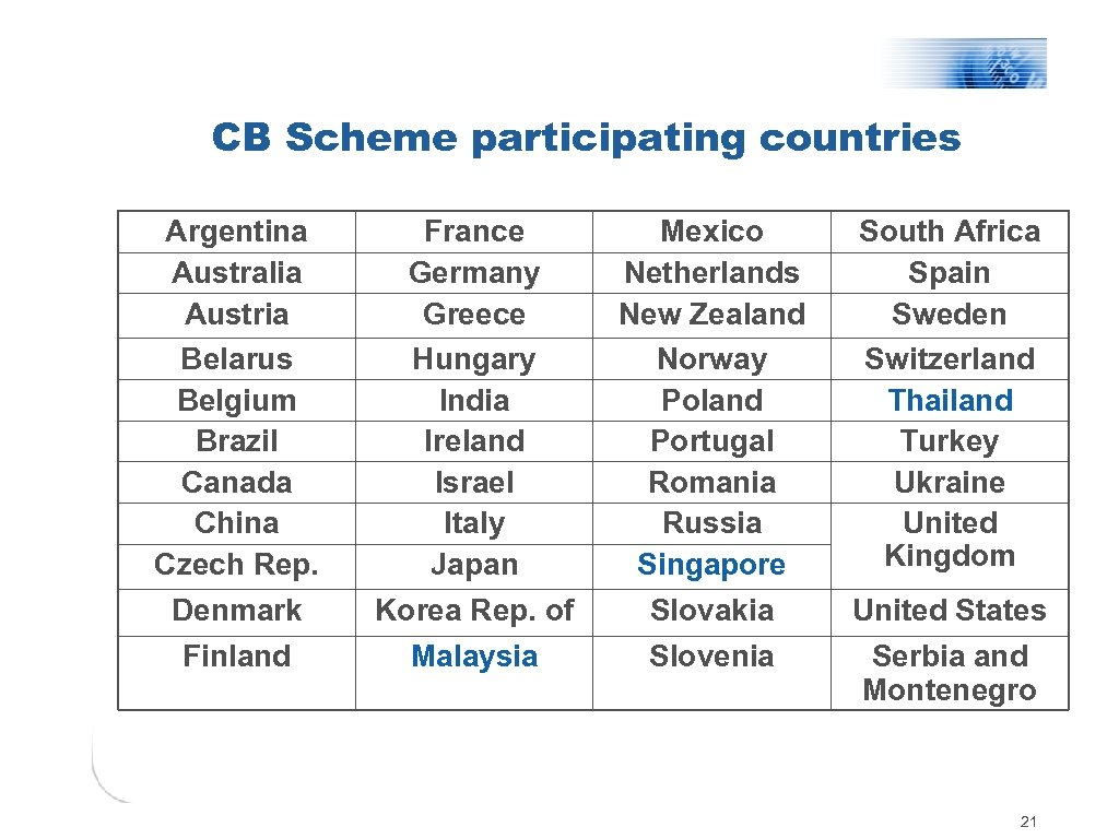 CB Scheme participating countries Argentina Australia Austria Belarus Belgium Brazil Canada China Czech Rep.