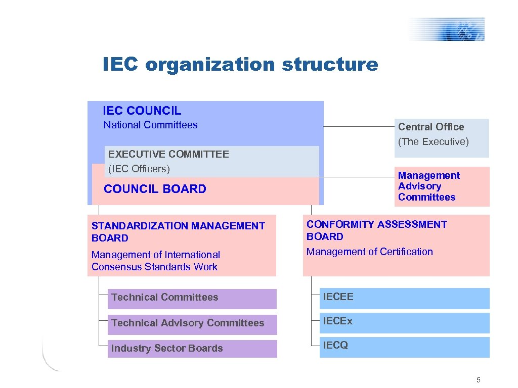 IEC organization structure IEC COUNCIL National Committees Central Office (The Executive) EXECUTIVE COMMITTEE (IEC