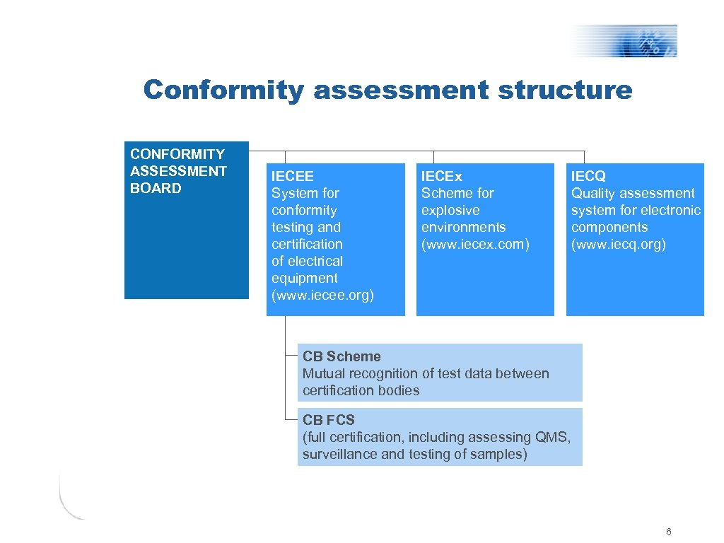Conformity assessment structure CONFORMITY ASSESSMENT BOARD IECEE System for conformity testing and certification of