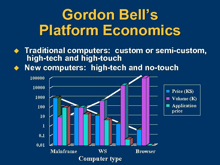 Gordon Bell's Platform Economics u u Traditional computers: custom or semi-custom, high-tech and high-touch