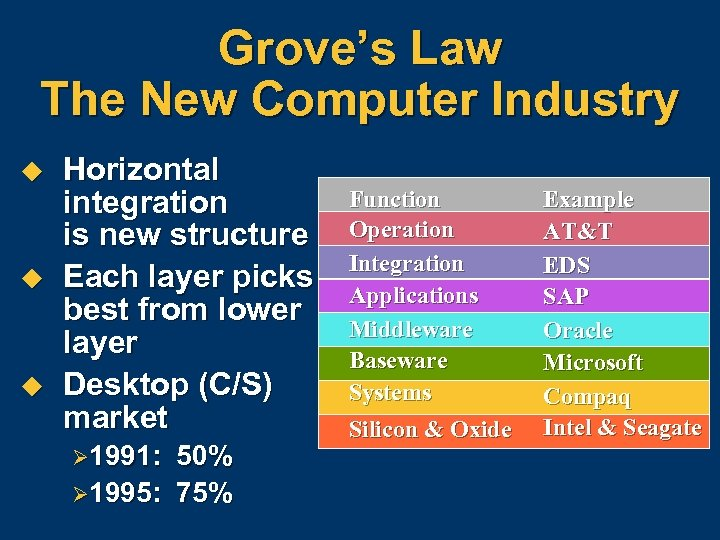 Grove's Law The New Computer Industry u u u Horizontal integration is new structure