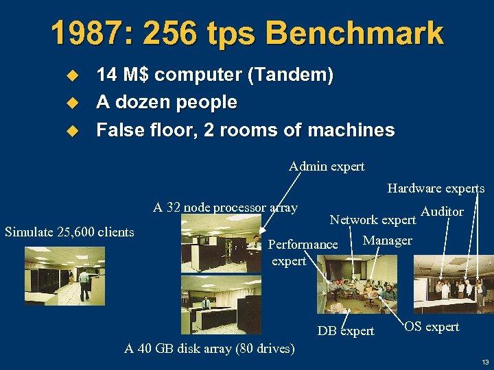 1987: 256 tps Benchmark u u u 14 M$ computer (Tandem) A dozen people