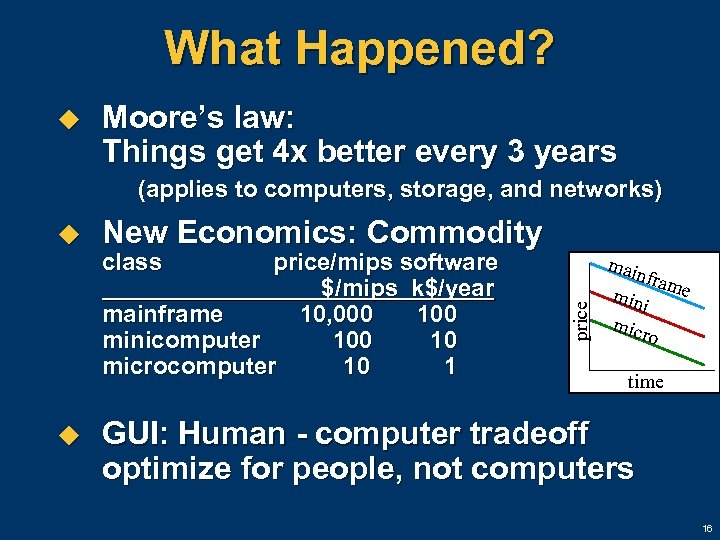 What Happened? u Moore's law: Things get 4 x better every 3 years (applies