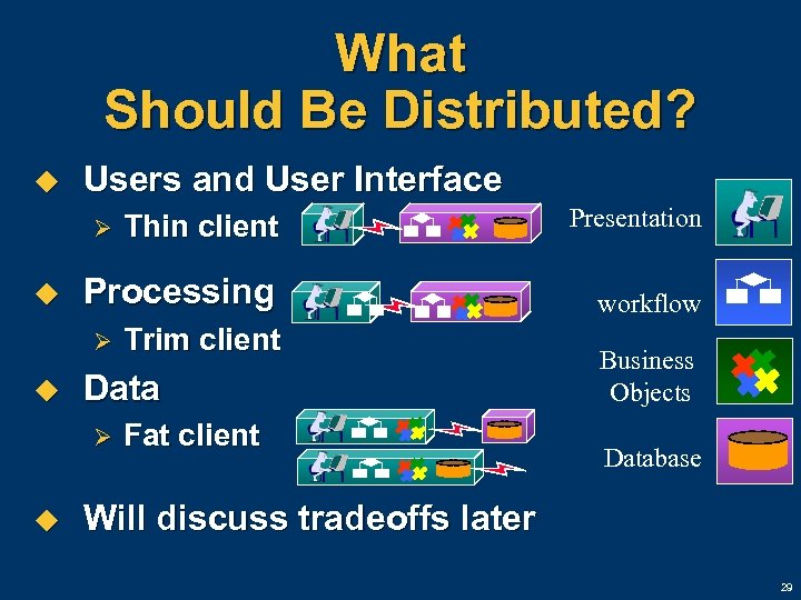 What Should Be Distributed? u Users and User Interface Thin client Presentation Processing workflow