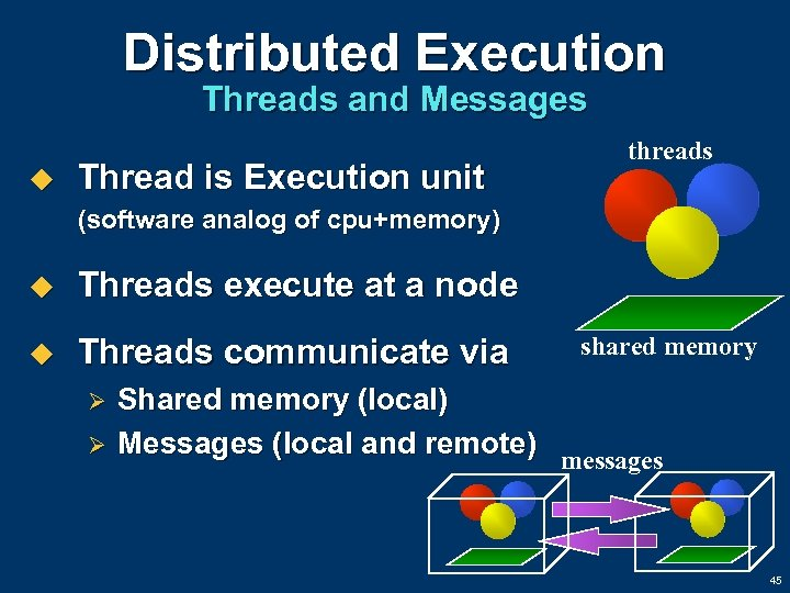 Distributed Execution Threads and Messages u Thread is Execution unit threads (software analog of
