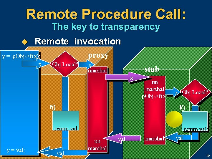 Remote Procedure Call: The key to transparency u Remote invocation y = p. Obj->f(x);