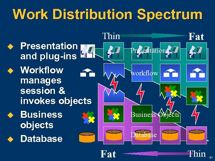 Work Distribution Spectrum u u Presentation and plug-ins Workflow manages session & invokes objects