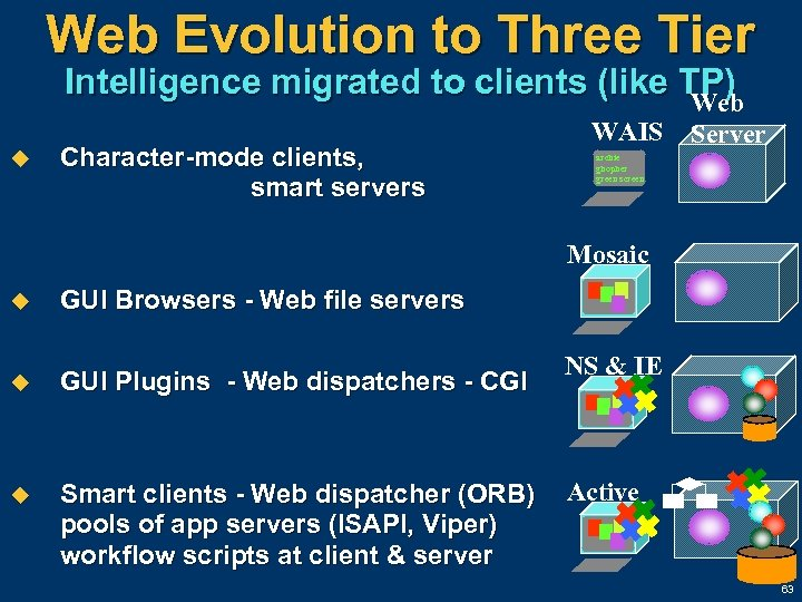 Web Evolution to Three Tier Intelligence migrated to clients (like TP) Web u Character-mode