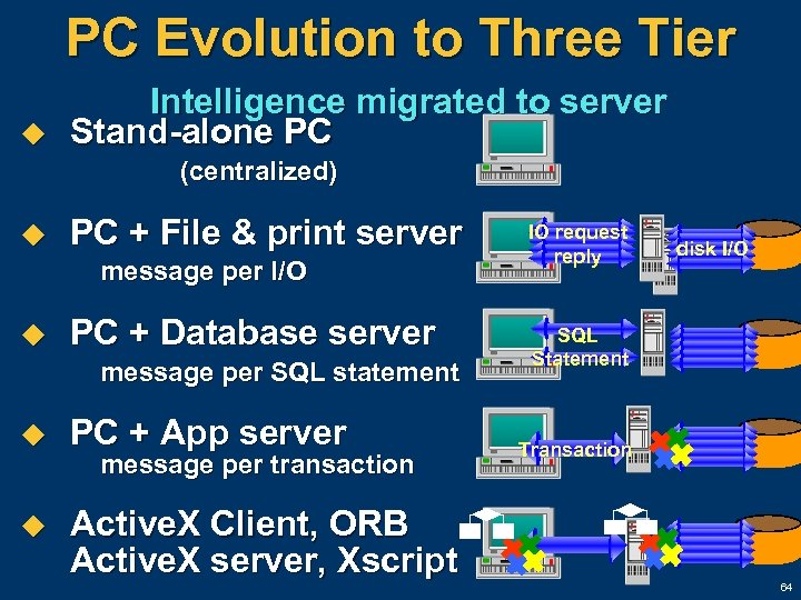 PC Evolution to Three Tier u Intelligence migrated to server Stand-alone PC (centralized) u