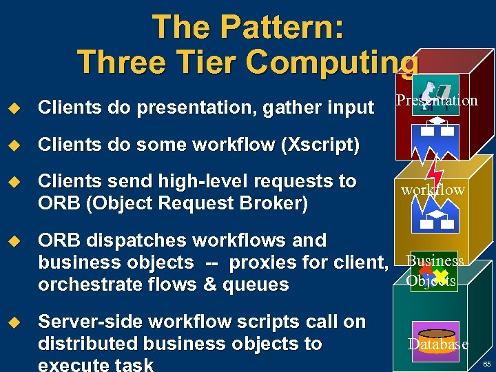 The Pattern: Three Tier Computing Presentation u Clients do presentation, gather input u Clients