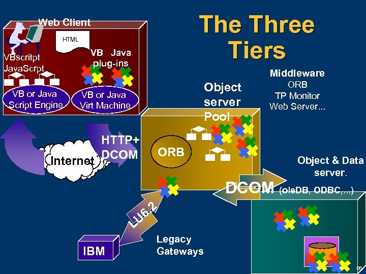 The Three Tiers Web Client HTML VB Java plug-ins VBscritpt Java. Scrpt VB or