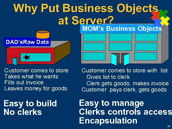 Why Put Business Objects at Server? MOM's Business Objects DAD's. Raw Data Customer comes