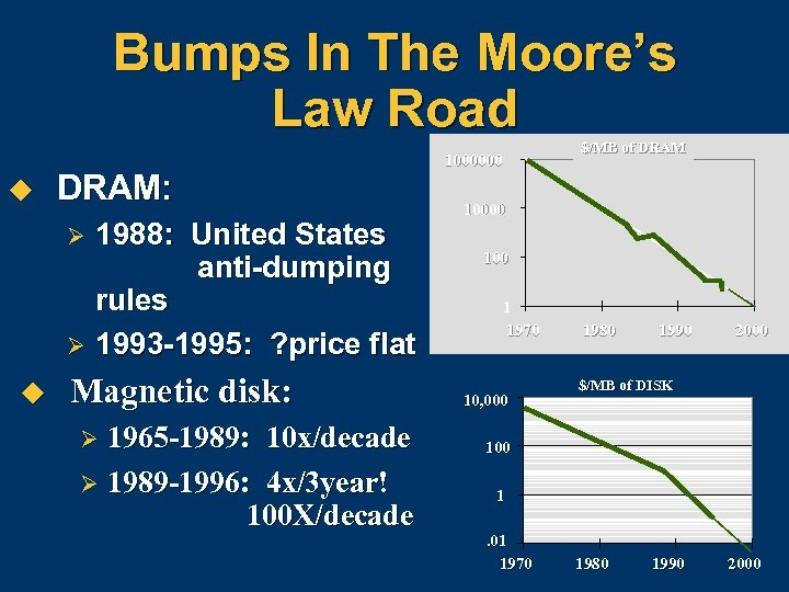 Bumps In The Moore's Law Road u DRAM: Ø Ø u 1988: United States