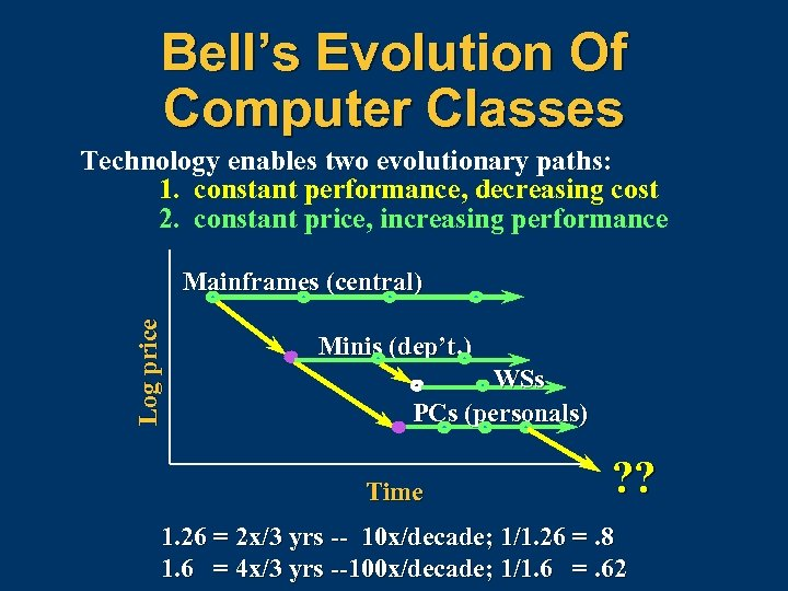 Bell's Evolution Of Computer Classes Technology enables two evolutionary paths: 1. constant performance, decreasing