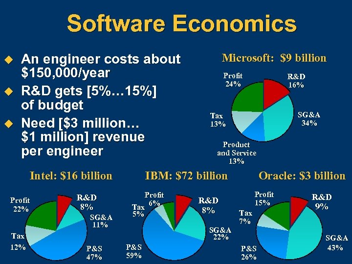 Software Economics u u u An engineer costs about $150, 000/year R&D gets [5%…