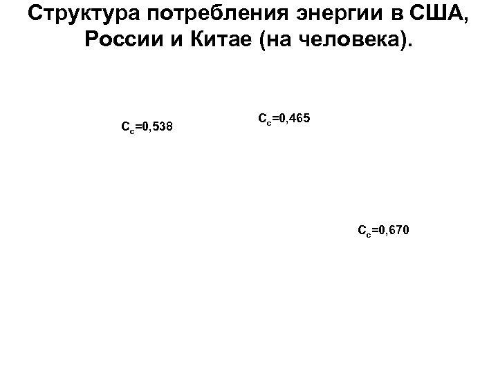 Структура потребления энергии в США, России и Китае (на человека). Cc=0, 538 Cc=0, 465