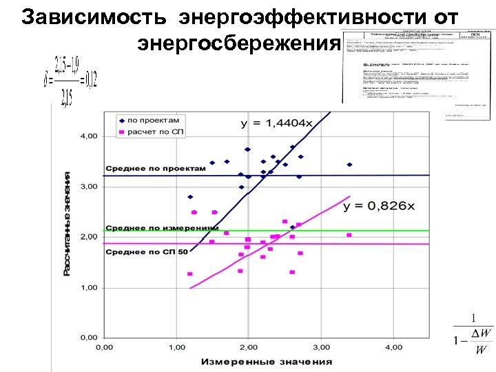 Зависимость энергоэффективности от энергосбережения