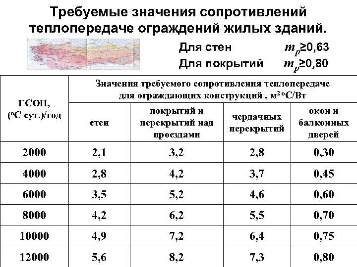 Требуемые значения сопротивлений теплопередаче ограждений жилых зданий. Для стен mр≥ 0, 63 Для покрытий