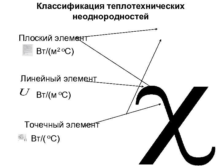 Классификация теплотехнических неоднородностей Плоский элемент Вт/(м 2 о. С) Линейный элемент Вт/(м о. С)