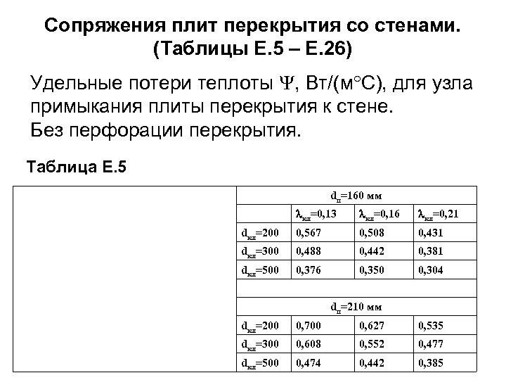 Сопряжения плит перекрытия со стенами. (Таблицы Е. 5 – Е. 26) Удельные потери теплоты