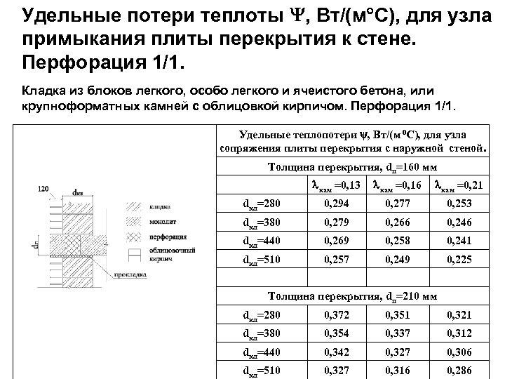 Удельные потери теплоты , Вт/(м С), для узла примыкания плиты перекрытия к стене. Перфорация