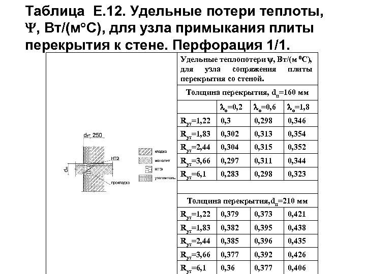 Таблица Е. 12. Удельные потери теплоты, , Вт/(м С), для узла примыкания плиты перекрытия