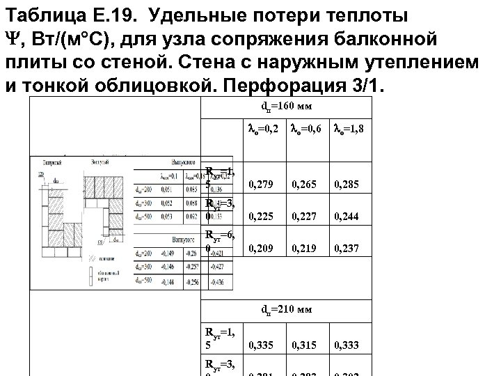 Таблица Е. 19. Удельные потери теплоты , Вт/(м С), для узла сопряжения балконной плиты