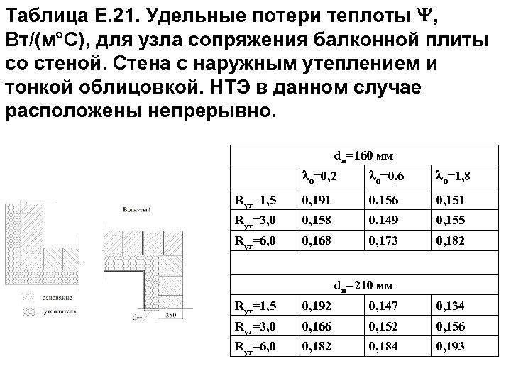 Таблица Е. 21. Удельные потери теплоты , Вт/(м С), для узла сопряжения балконной плиты