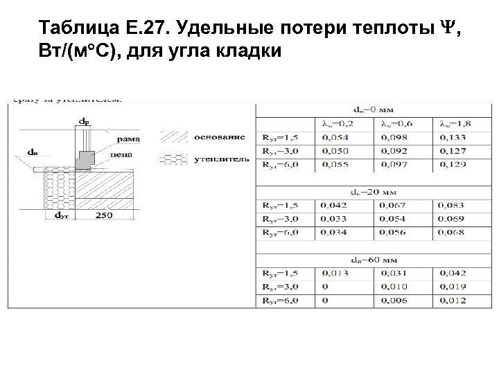 Таблица Е. 27. Удельные потери теплоты , Вт/(м С), для угла кладки