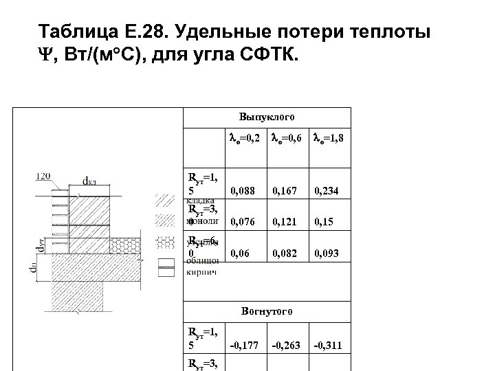 Таблица Е. 28. Удельные потери теплоты , Вт/(м С), для угла СФТК. Выпуклого о=0,