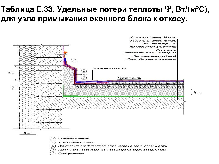 Таблица Е. 33. Удельные потери теплоты , Вт/(м С), для узла примыкания оконного блока